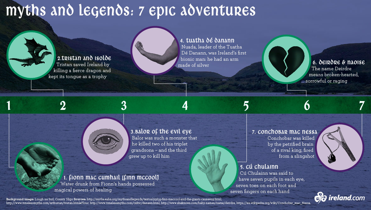 Seven Epic Adventures Infographic
