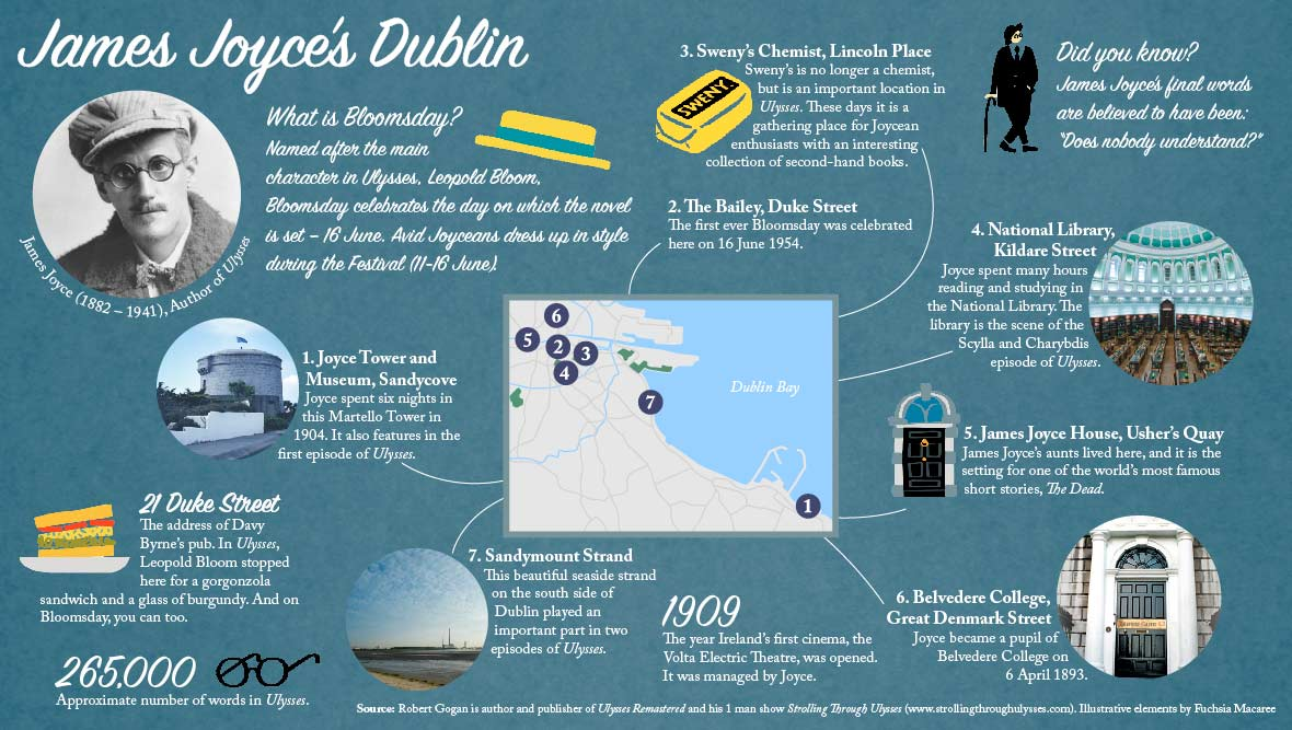 James Joyce infographic